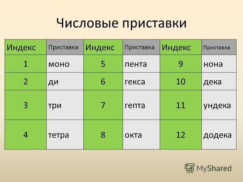 Числовые приставки Индекс Приставка Индекс Приставка Индекс Приставка 1 моно 5 пента 9 нона 2 до 6 кекса 10 дека 3 три 7 египта 11 ундекан 4 тетра 8 окта 12 додека