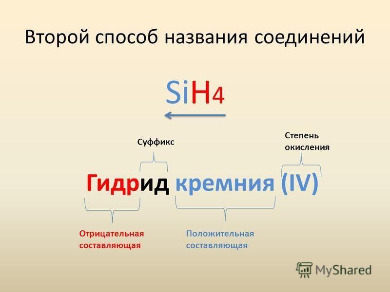 Второй способ названия соедонений SiH 4 Гидрид кремния (IV) Отрицательная составляющая Положительная составляющая Суффикс Cтепень окисления