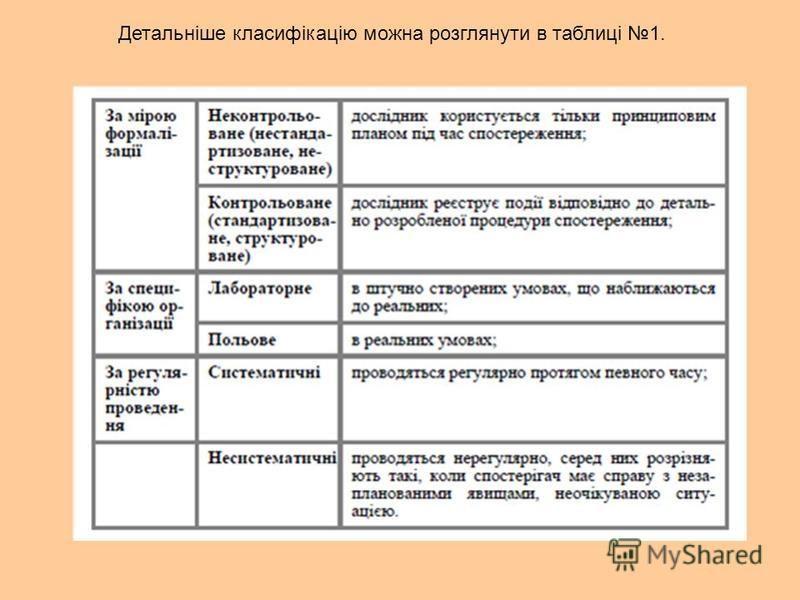 Детальніше класифікацію можна розглянути в таблиці 1.