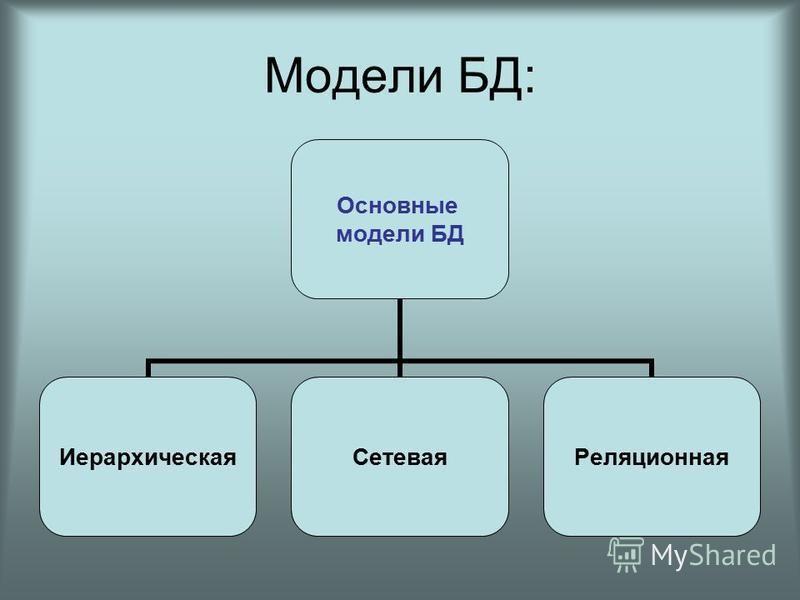 Модели БД: Основные модели БД Иерархическая СетеваяРеляционная