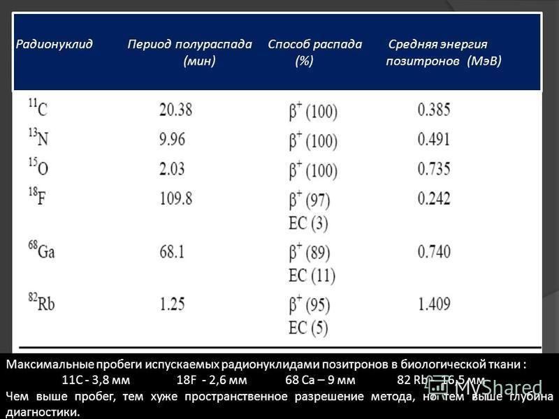 Радионуклид Период полураспада Способ распада Средняя энергия (мин)(%) позитронов (МэВ) Максимальные пробеги испускаемых радионуклидами позитронов в биологической ткани : 11C - 3,8 мм 18F - 2,6 мм 68 Са – 9 мм 82 Rb - 16,5 мм Чем выше пробег, тем хуж