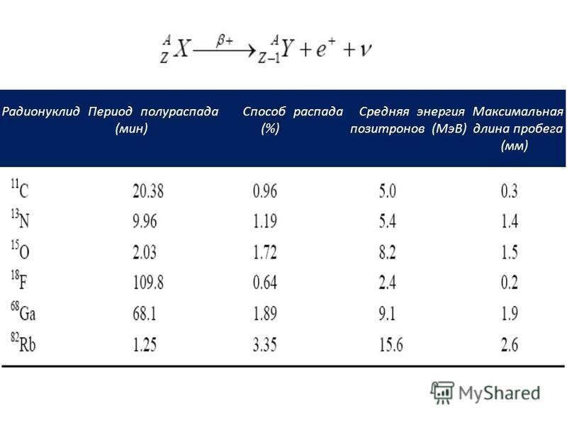Радионуклид Период полураспада Способ распада Средняя энергия Максимальная (мин) (%) позитронов (МэВ) длина пробега (мм)