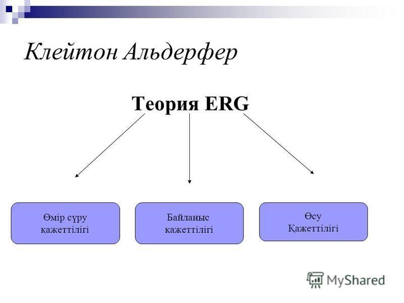 Өсу Қажеттілігі Өмір сүру қажеттілігі Байланыс қажеттілігі Клейтон Альдерфер Теория ERG
