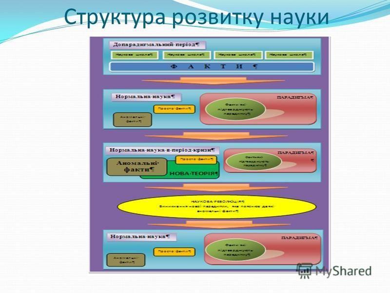 Структура розвитку науки