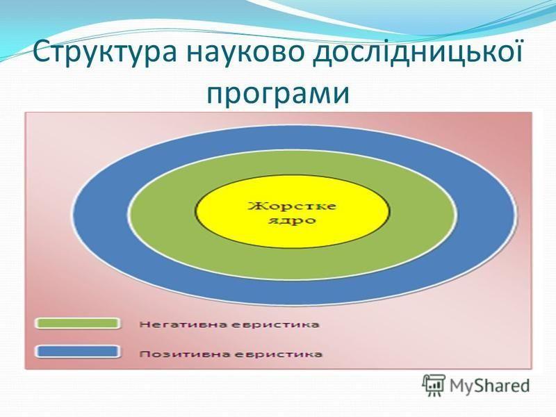 Структура науково дослідницької програми