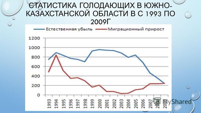 СТАТИСТИКА ГОЛОДАЮЩИХ В ЮЖНО - КАЗАХСТАНСКОЙ ОБЛАСТИ В С 1993 ПО 2009 Г
