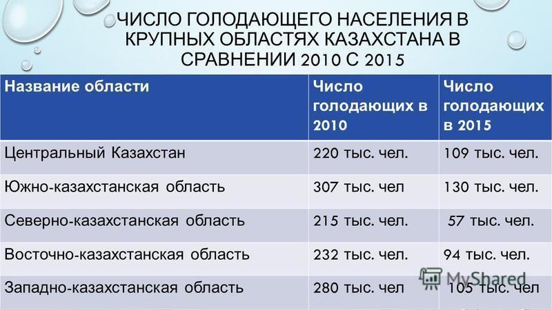 ЧИСЛО ГОЛОДАЮЩЕГО НАСЕЛЕНИЯ В КРУПНЫХ ОБЛАСТЯХ КАЗАХСТАНА В СРАВНЕНИИ 2010 С 2015 Название области Число голодающих в 2010 Число голодающих в 2015 Центральный Казахстан 220 тыс. чел.109 тыс. чел. Южно - казахстанская область 307 тыс. чел 130 тыс. чел