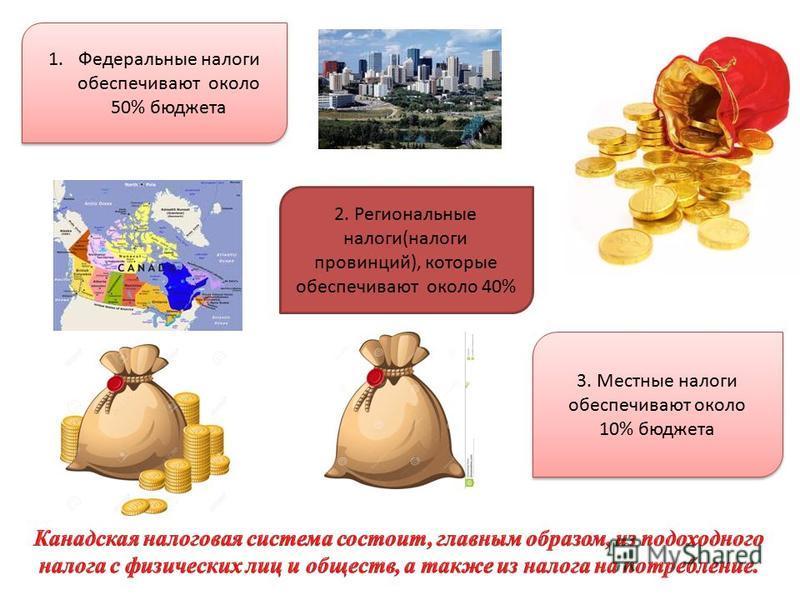 3. Местные налоги обеспечивают около 10% бюджета 2. Региональные налоги(налоги провинций), которые обеспечивают около 40% 1. Федеральные налоги обеспечивают около 50% бюджета