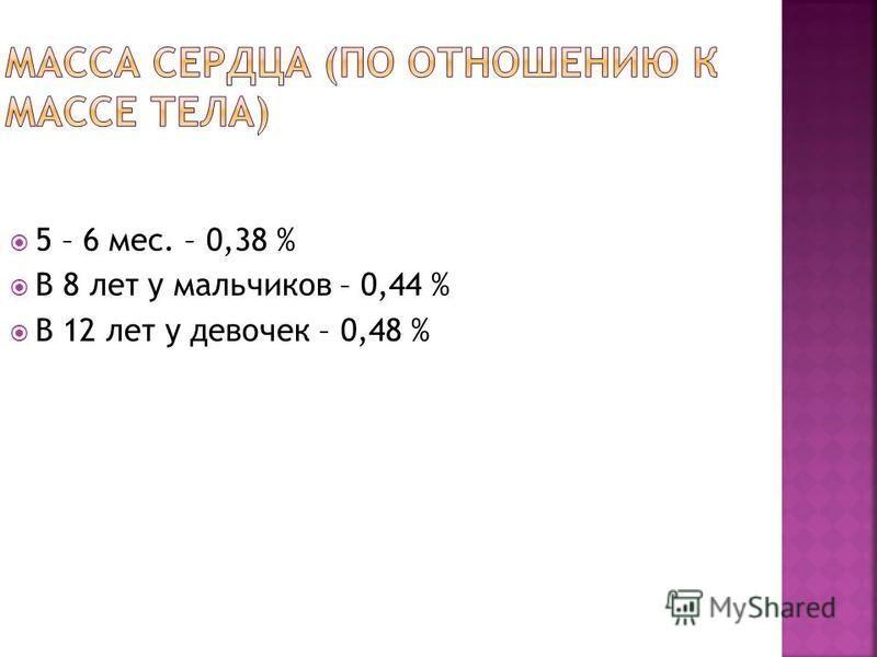 5 – 6 мес. – 0,38 % В 8 лет у мальчиков – 0,44 % В 12 лет у девочек – 0,48 %