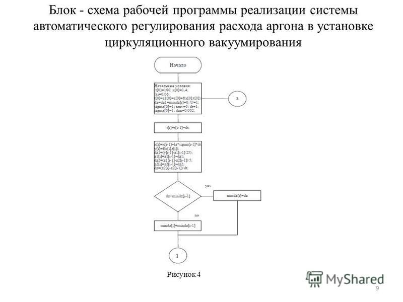 Блок - схема рабочей программы реализации системы автоматического регулирования расхода аргона в установке циркуляционного вакуумирования Рисунок 4 9