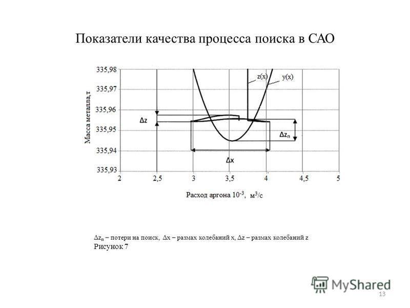 Показатели качества процесса поиска в САО Δz п – потери на поиск, Δx – размах колебаний x, Δz – размах колебаний z Рисунок 7 13