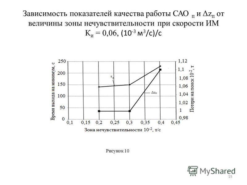 Зависимость показателей качества работы САО п и Δz п от величины зоны нечувствительности при скорости ИМ К и = 0,06, (10 -3 м 3 /с)/с Рисунок 10 15