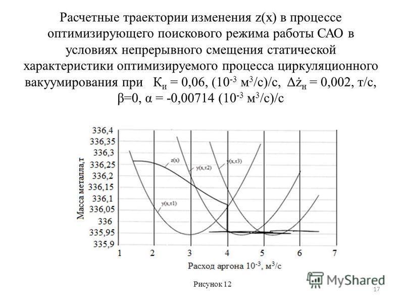 Расчетные траектории изменения z(x) в процессе оптимизирующего поискового режима работы САО в условиях непрерывного смещения статической характеристики оптимизируемого процесса циркуляционного вакуумирования при К и = 0,06, (10 -3 м 3 /с)/с, Δż н = 0