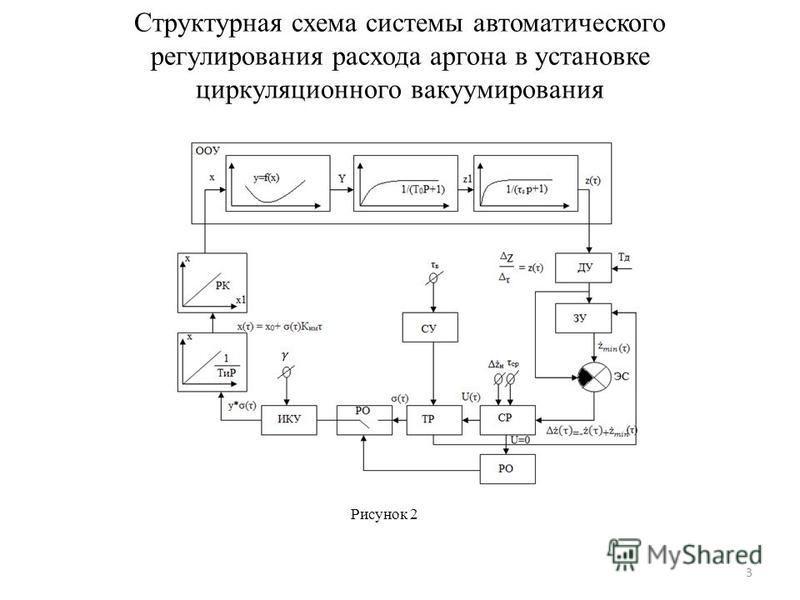 Структурная схема системы автоматического регулирования расхода аргона в установке циркуляционного вакуумирования Рисунок 2 3