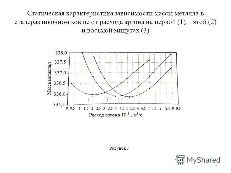 Статическая характеристика зависимости массы металла в сталеразливочном ковше от расхода аргона на первой (1), пятой (2) и восьмой минутах (3) Рисунок 3 4