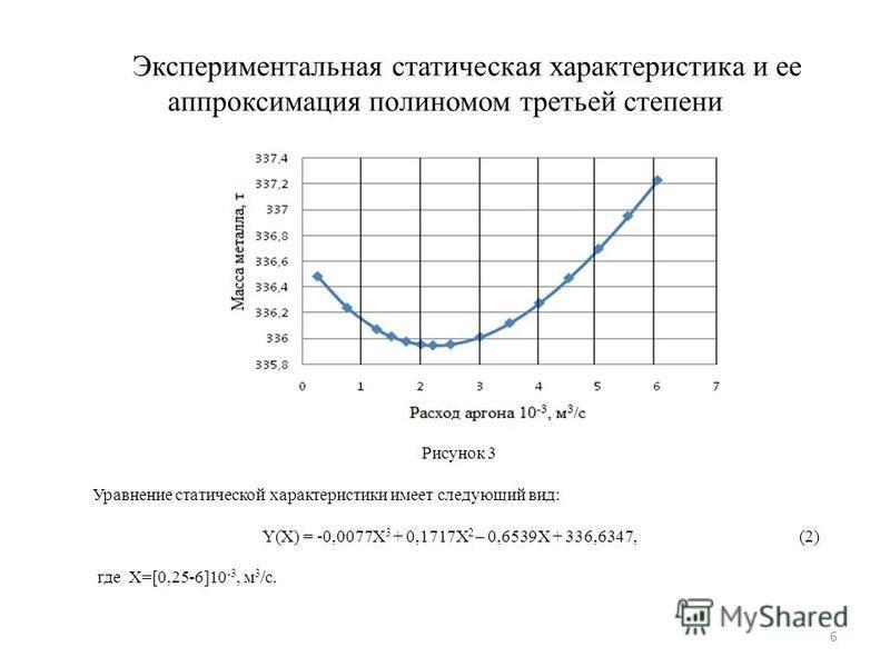 Экспериментальная статическая характеристика и ее аппроксимация полиномом третьей степени Рисунок 3 Уравнение статической характеристики имеет следующий вид: Y(X) = -0,0077X 3 + 0,1717X 2 – 0,6539X + 336,6347, (2) где X=[0,25-6]10 -3, м 3 /с. 6