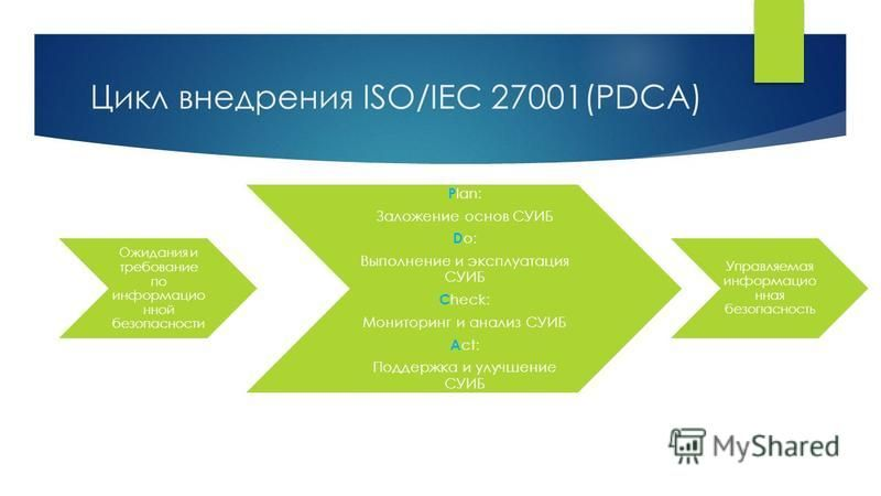 Цикл внедрения ISO/IEC 27001(PDCA) Ожидания и требование по информационной безопасности P lan: Заложение основ СУИБ D o: Выполнение и эксплуатация СУИБ C heck: Мониторинг и анализ СУИБ A ct: Поддержка и улучшение СУИБ Управляемая информационная безоп