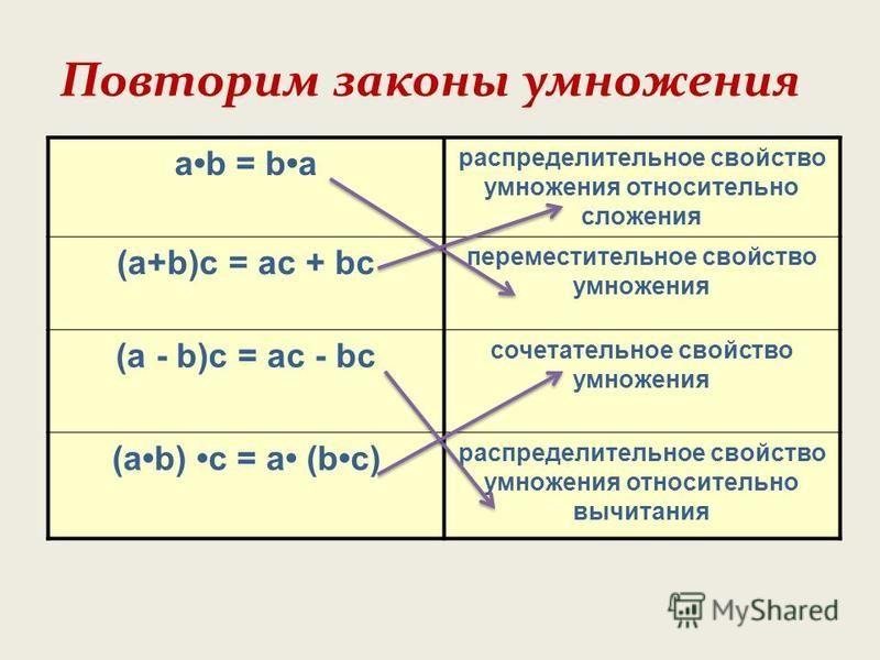 Повторим законы умножения ab = ba распределительное свойство умножения относительно сложения (a+b)c = ac + bc переместительное свойство умножения (a - b)c = ac - bc сочетательное свойство умножения (аb) c = а (bс) распределительное свойство умножения