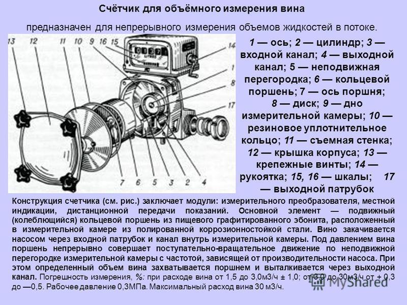 Счётчик для объёмного измерения вина предназначен для непрерывного измерения объемов жидкостей в потоке. 1 ось; 2 цилиндр; 3 входной канал; 4 выходной канал; 5 неподвижная перегородка; 6 кольцевой поршень; 7 ось поршня; 8 диск; 9 дно измерительной ка
