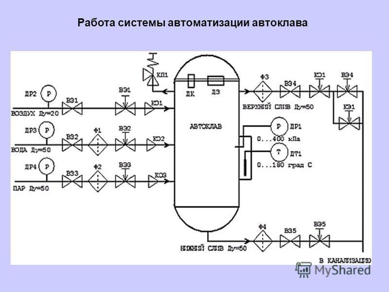Работа системы автоматизации автоклава