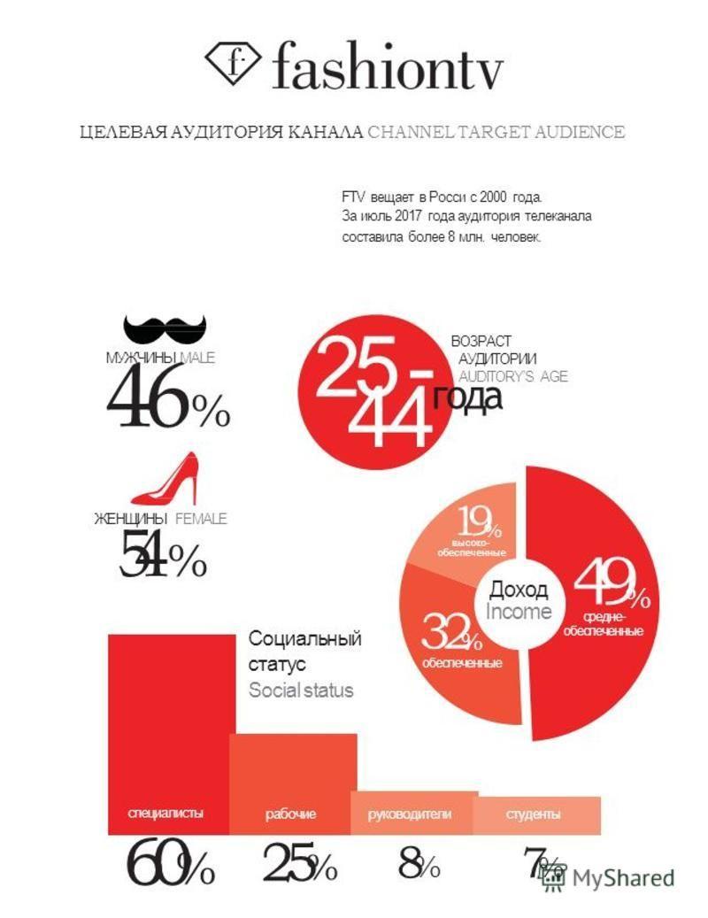 ЦЕЛЕВАЯ АУДИТОРИЯ КАНАЛА CHANNEL TARGET AUDIENCE FTV вещает в Росси с 2000 года. За июль 2017 года аудитория телеканала составила более 8 млн. человек. МУЖЧИНЫ MALE 46 % ЖЕНЩИНЫ FEMALE 54 % Доход Income средне- обеспеченные 49 32%32% % высоко- обеспе