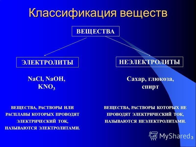 3 Классификация веществ ВЕЩЕСТВА ЭЛЕКТРОЛИТЫ НЕЭЛЕКТРОЛИТЫ NaCl, NaOH, KNO 3 Сахар, глюкоза, спирт ВЕЩЕСТВА, РАСТВОРЫ ИЛИ РАСПЛАВЫ КОТОРЫХ ПРОВОДЯТ ЭЛЕКТРИЧЕСКИЙ ТОК, НАЗЫВАЮТСЯ ЭЛЕКТРОЛИТАМИ. ВЕЩЕСТВА, РАСТВОРЫ КОТОРЫХ НЕ ПРОВОДЯТ ЭЛЕКТРИЧЕСКИЙ ТОК,