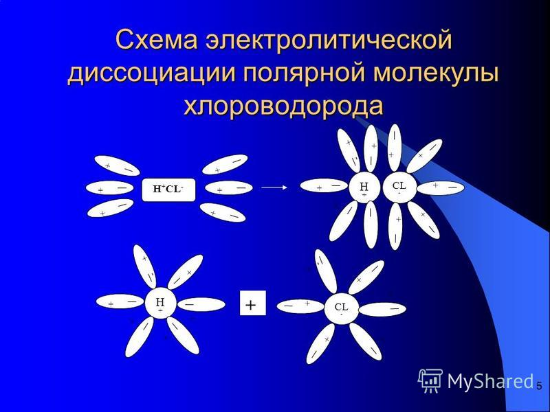 5 Схема электролитической диссоциации полярной молекулы хлороводорода H + CL - ++ + + + + H+H+ + - + + + + + + CL - + + + + + H+H+ + - + + + + CL-CL- + -+-+ + + + +