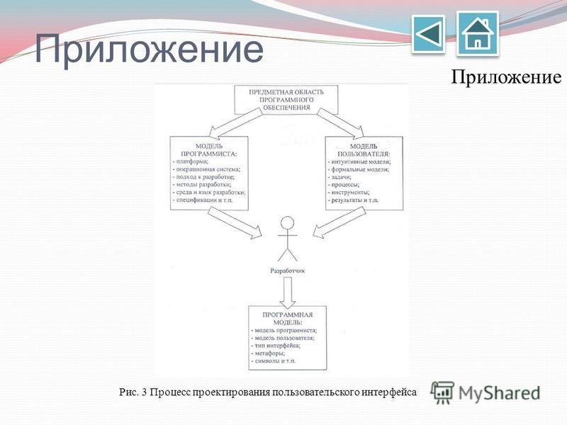 Приложение Рис. 3 Процесс проектирования пользовательского интерфейса