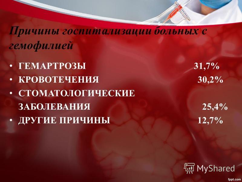 Причины госпитализации больных с гемофилией ГЕМАРТРОЗЫ 31,7% КРОВОТЕЧЕНИЯ 30,2% СТОМАТОЛОГИЧЕСКИЕ ЗАБОЛЕВАНИЯ 25,4% ДРУГИЕ ПРИЧИНЫ 12,7%
