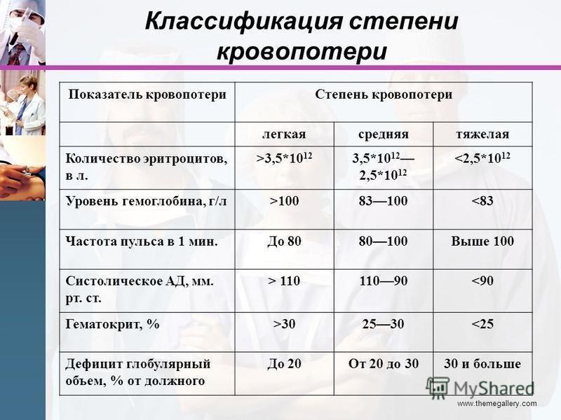 www.themegallery.com Классификация степени кровопотери Показатель кровопотери Степень кровопотери легкая средняя тяжелая Количество эритроцитов, в л. >3,5*10 12 3,5*10 12 2,5*10 12 <2,5*10 12 Уровень гемоглобина, г/л>10083100<83 Частота пульса в 1 ми