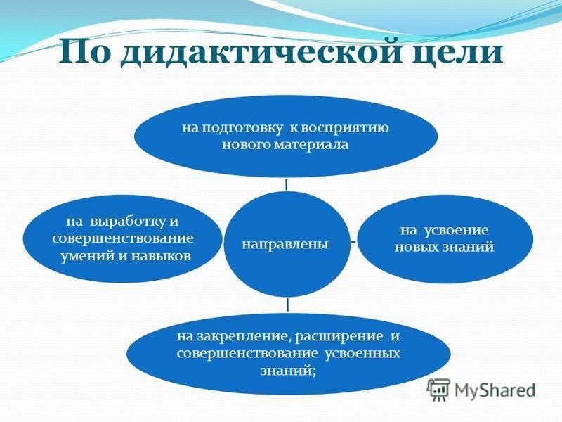 По дидактической цели направлены на подготовку к восприятию нового материала на усвоение новых знаний на закрепление, расширение и совершенствование усвоенных знаний; на выработку и совершенствование умений и навыков