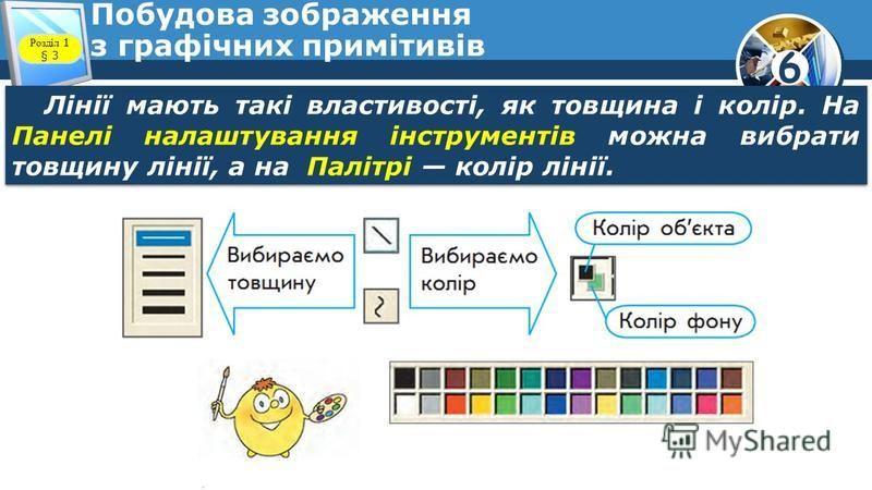 6 Побудова зображення з графічних примітивів Лінії мають такі властивості, як товщина і колір. На Панелі налаштування інструментів можна вибрати товщину лінії, а на Палітрі колір лінії. Розділ 1 § 3