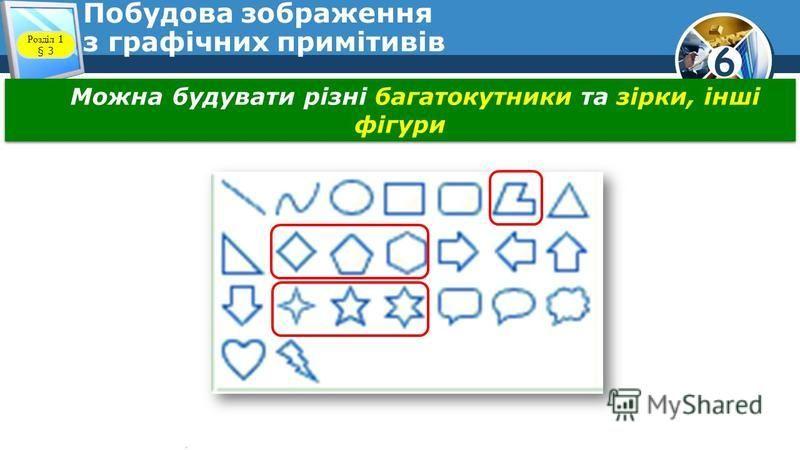 6 Побудова зображення з графічних примітивів Можна будувати різні багатокутники та зірки, інші фігури Розділ 1 § 3