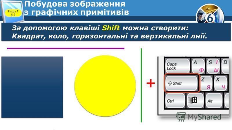 6 Побудова зображення з графічних примітивів За допомогою клавіші Shift можна створити: Квадрат, коло, горизонтальні та вертикальні лнії. За допомогою клавіші Shift можна створити: Квадрат, коло, горизонтальні та вертикальні лнії. + Розділ 1 § 3