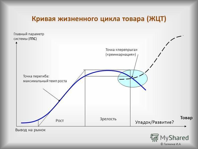 Кривая жизненного цикла товара (ЖЦТ) Вывод на рынок Рост Зрелость Товар Главный параметр системы (ГПС) Упадок/Развитие? Точка перегиба: максимальный темп роста Точка «перепрыга» («реинкарнация») © Галкина И.А