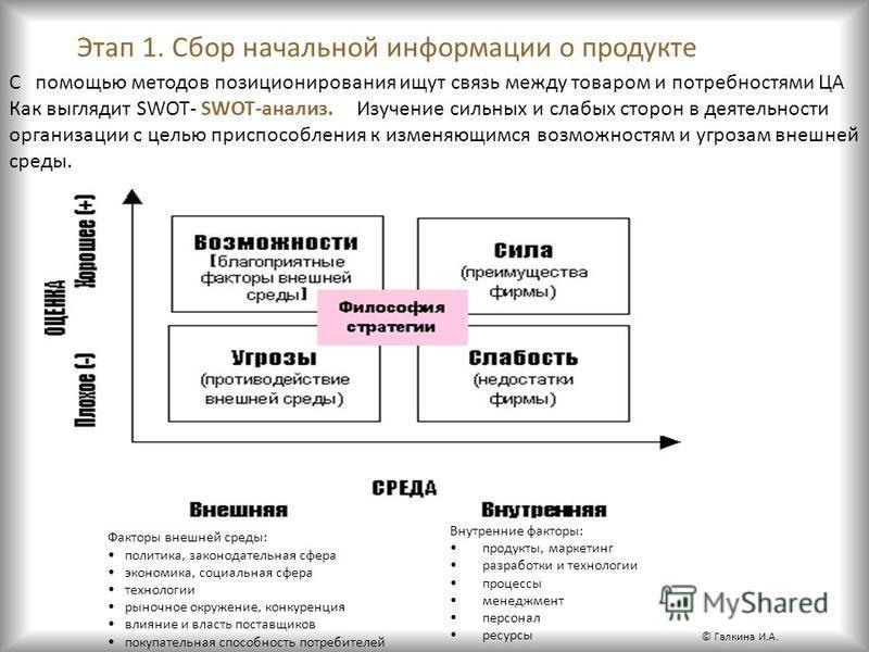 Этап 1. Сбор начальной информации о продукте С помощью методов позиционирования ищут связь между товаром и потребностями ЦА Как выглядит SWOT- SWOT-анализ. Изучение сильных и слабых сторон в деятельности организации с целью приспособления к изменяющи