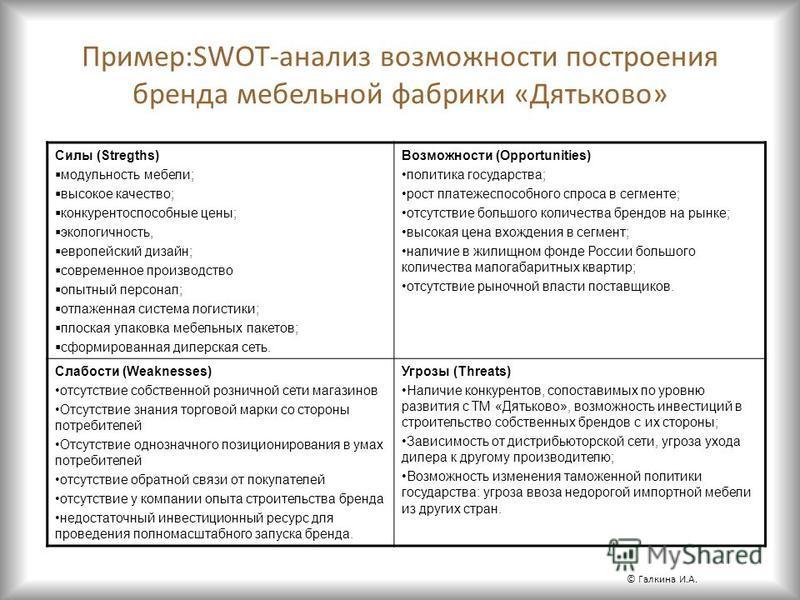 Пример:SWOT-анализ возможности построения бренда мебельной фабрики «Дятьково» Силы (Stregths) модульность мебели; высокое качество; конкурентоспособные цены; экологичность, европейский дизайн; современное производство опытный персонал; отлаженная сис