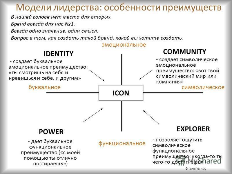 Модели лидерства: особенности преимуществ ICON эмоциональное символическоебуквальное функциональное IDENTITY COMMUNITY POWER EXPLORER - дает буквальное функциональное преимущество («с моей помощью ты отлично постираешь») - создает буквальное эмоциона