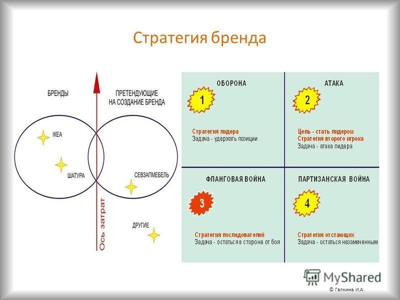 Стратегия бренда © Галкина И.А.