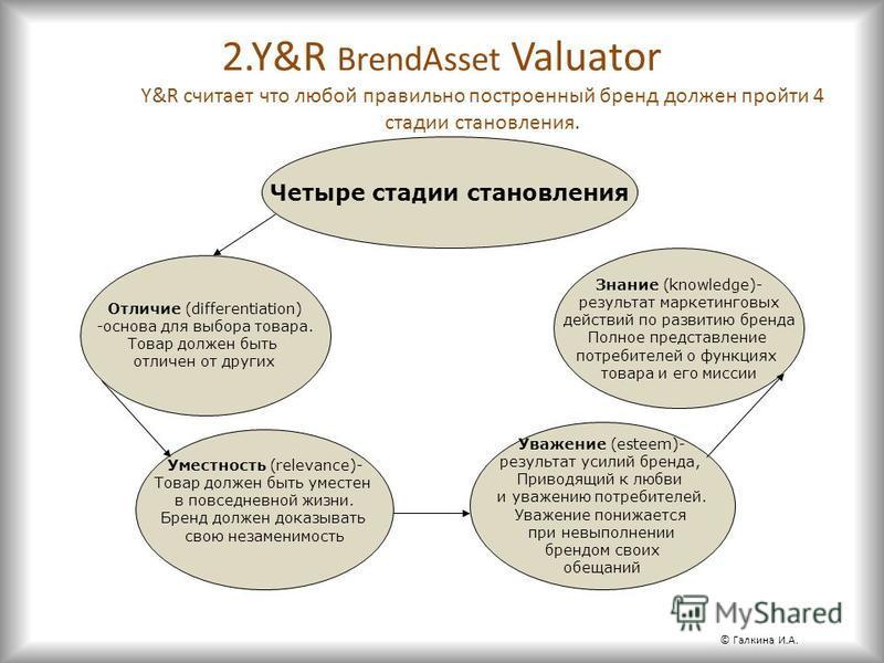 2.Y&R BrendAsset Valuator Y&R считает что любой правильно построенный бренд должен пройти 4 стадии становления. Четыре стадии становления Отличие (differentiation) -основа для выбора товара. Товар должен быть отличен от других Уместность (relevance)-