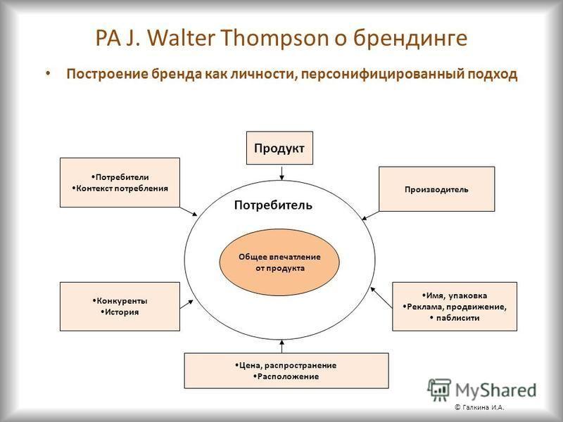 РА J. Walter Thompson о брендинге Построение бренда как личности, персонифицированный подход Общее впечатление от продукта Потребитель Продукт Производитель Потребители Контекст потребления Конкуренты История Цена, распространение Расположение Имя, у