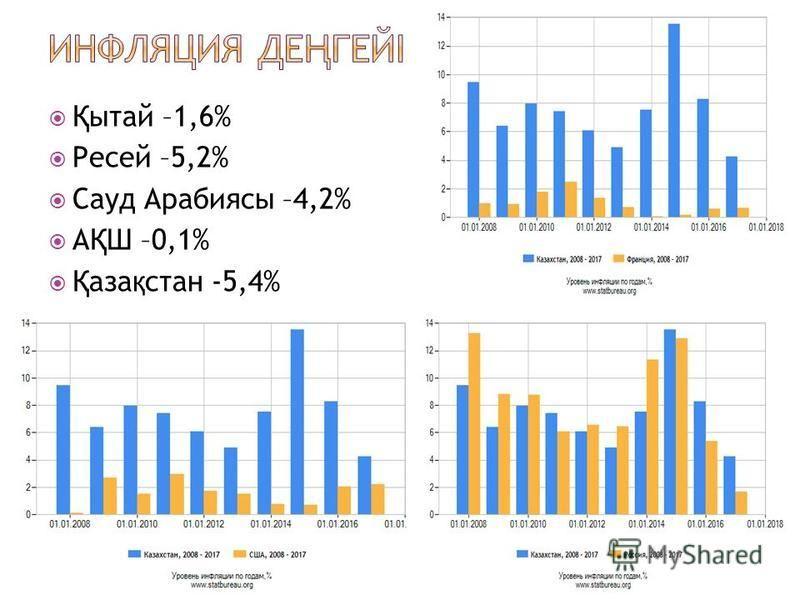 Қ ытай –1,6% Ресей –5,2% Сауд Арабиясы –4,2% А Қ Ш –0,1% Қ аза қ стан -5,4%