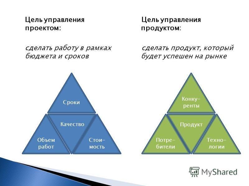 Цель управления проектом: сделать работу в рамках бюджета и сроков Цель управления продуктом: сделать продукт, который будет успешен на рынке Объем работ Стои- мость Сроки Качество Потре- бители Техно- логии Конку- ренты Продукт