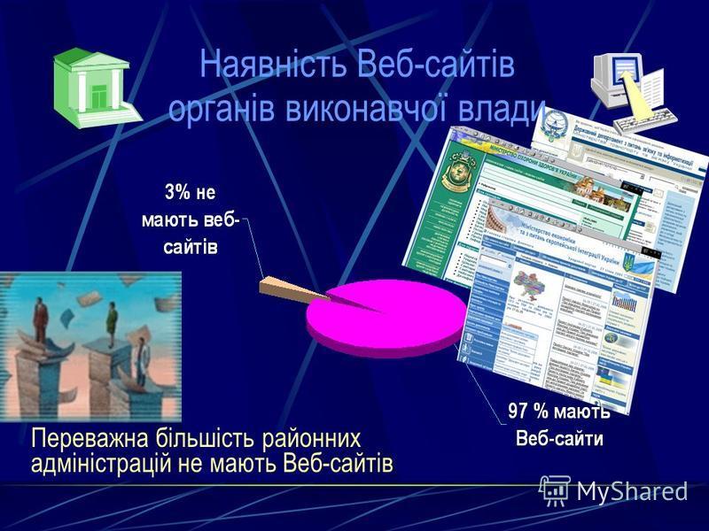 Наявність Веб-сайтів органів виконавчої влади Переважна більшість районних адміністрацій не мають Веб-сайтів