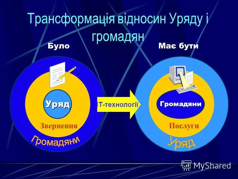 УрядГромадяни ІТ-технології Трансформація відносин Уряду і громадян БулоМає бути ПослугиЗвернення