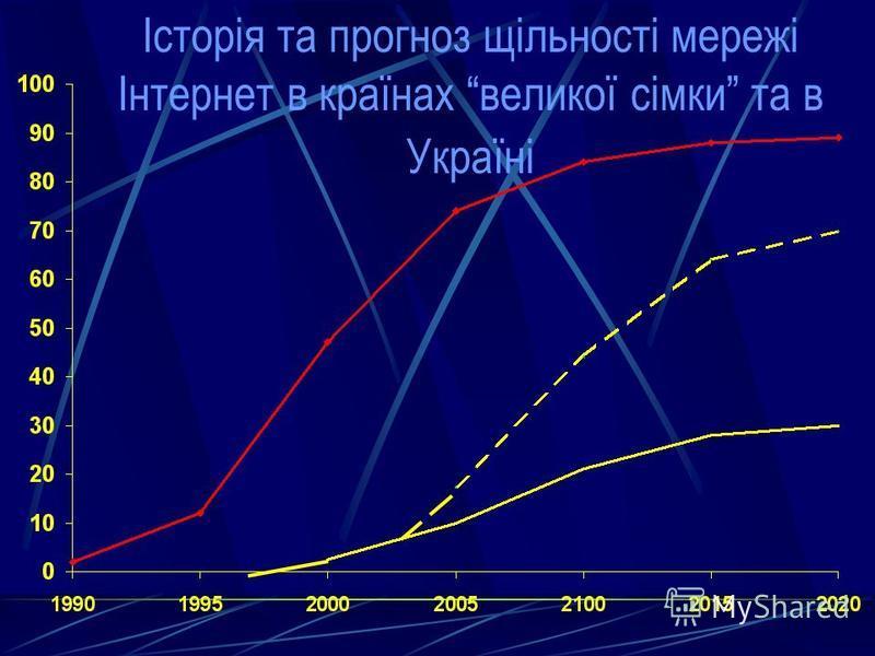 Історія та прогноз щільності мережі Інтернет в країнах великої сімки та в Україні