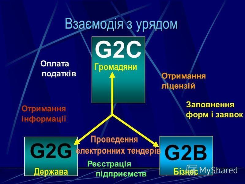 G2C G2G Держава G2B Бізнес Заповнення форм і заявок Оплата податків Проведення електронних тендерів Отримання інформації Реєстрація підприємств Отримання ліцензій Взаємодія з урядом Громадяни