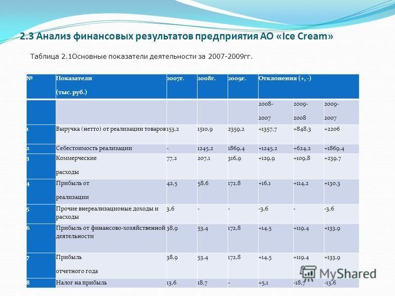 2.3 Анализ финансовых результатов предприятия АО «Ice Cream» Показатели (тыс. руб.) 2007 г.2008 г.2009 г.Отклонения (+, -) 2008- 2007 2009- 2008 2009- 2007 1Выручка (нетто) от реализации товаров 153,21510,92359,2+1357,7+848,3+2206 2Себестоимость реал