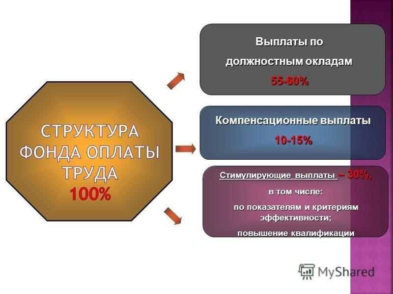 Компенсационные выплаты 10-15% Выплаты по должностным окладам 55-60% Стимулирующие выплаты – 30%, в том числе: по показателям и критериям эффективности; повышение квалификации