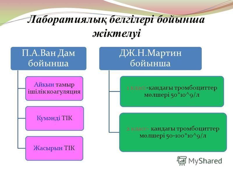 Лаборатиялық белгілері бойынша жіктелуі П.А.Ван Дам бойынша Ай қ ын тамыр ішілік коагуляция Кум ә нді ТІК Жасырын ТІК ДЖ.Н.Мартин бойынша 1 класс- қ анда ғ ы тромбоциттер м ө лшері 50*10^9/л 2 класс- қ анда ғ ы тромбоциттер м ө лшері 50-100*10^9/л
